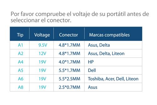 Conectores SAC102
